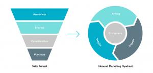 Inbound Marketing Flywheel